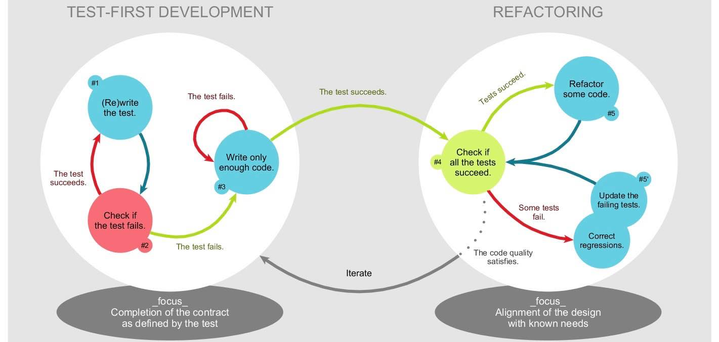 Model-Driven Software Development meets Test-Driven Development - Preview image