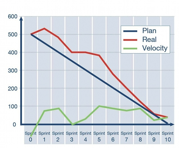 Scrum Product Burndown Chart with Velocity