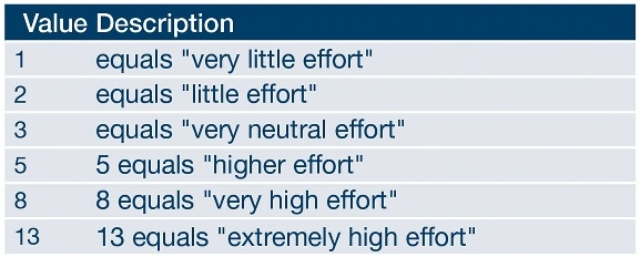 Scrum Breakdown of effort categories