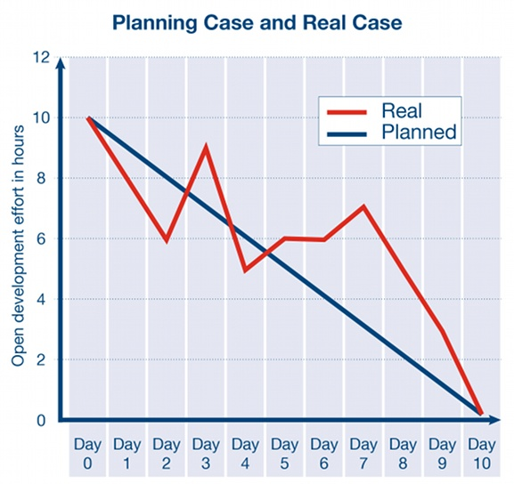 Scrum Burndown Chart – Planning Case and Real Case