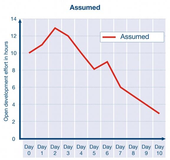 Scrum Burndown Chart – overextended