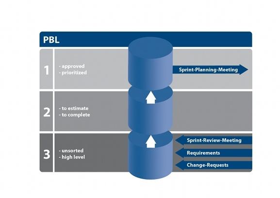 Scrum three-stage PBL
