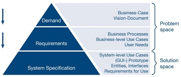 Scrum Levels of the Requirements Specification