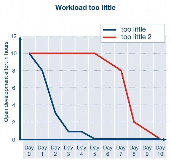 Scrum Burndown Chart – Workload too little