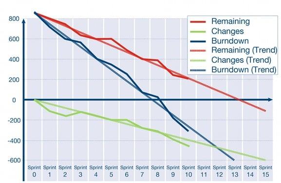 Scrum Extended Product Burndown Chart