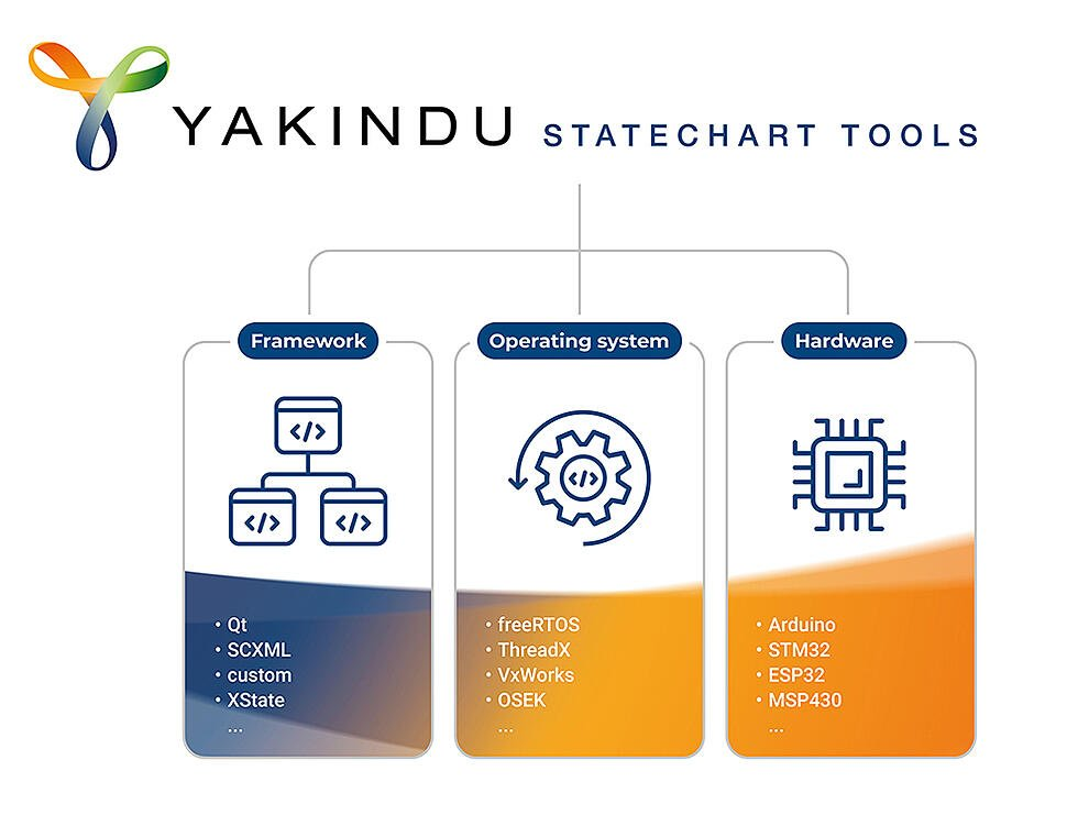 YAKINDU Statechart Tools Platform integration