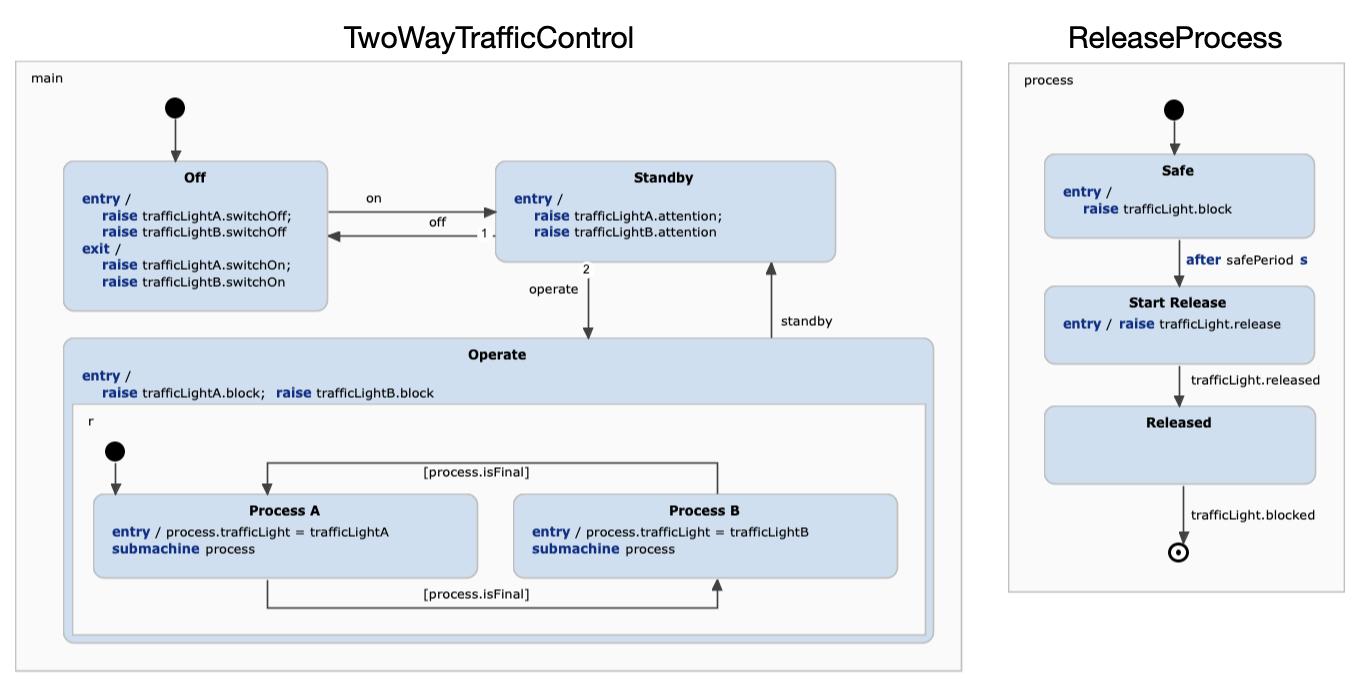 Traffic controller raises events on referenced state machines.