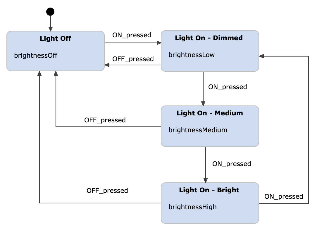 Light switch example as a Moore machine, modeled with YAKINDU Statechart Tools